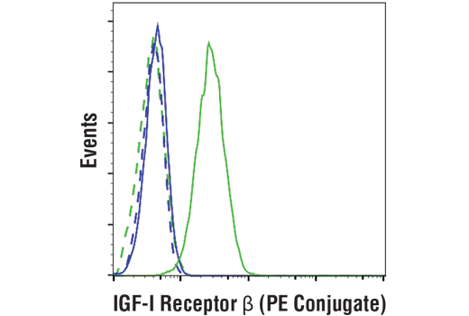 Flow Cytometry Image 1: IGF-I Receptor β (D23H3) XP® Rabbit mAb (PE Conjugate)