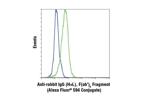 Flow Cytometry Image 1: Anti-rabbit IgG (H+L), F(ab')2 Fragment (Alexa Fluor® 594 Conjugate)