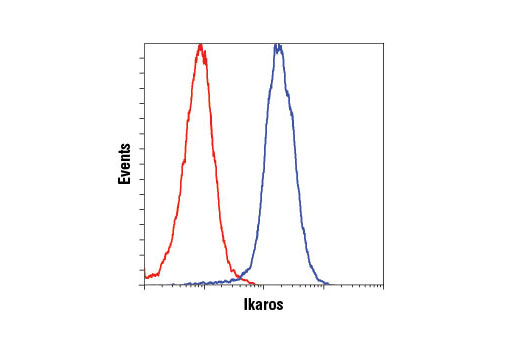 Flow cytometric analysis of Ramos cells using Ikaros (D10E5) Rabbit mAb (blue) compared to concentration-matched Rabbit (DA1E) mAb IgG XP<sup>®</sup> Isotype Control #3900 (red). Anti-rabbit IgG (H+L), F(ab')<sub>2</sub> Fragment (Alexa Fluor<sup>®</sup> 488 Conjugate) #4412 was used as a secondary antibody.