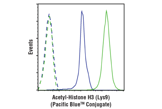 Monoclonal Antibody - Acetyl-Histone H3 (Lys9) (C5B11) Rabbit mAb (Pacific Blue™ Conjugate), UniProt ID P68431, Entrez ID 8350 #11857, Chromatin Regulation / Acetylation