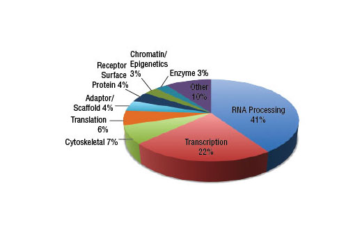 The pie chart shows the relative category distribution of proteins with mono-methylated arginine identified from peptides generated from a MethylScan<sup>®</sup> LC-MS/MS experiment of HCT 116 cells using PTMScan<sup>®</sup> Mono-Methyl Arginine (mme-RG) Immunoaffinity Beads.