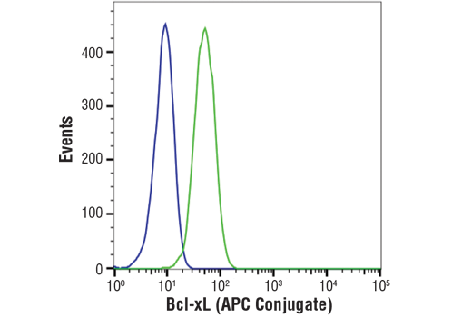 Flow cytometric analysis of SEM cells (blue) or K-562 cells (green) using Bcl-xL (54H6) Rabbit mAb (APC Conjugate).
