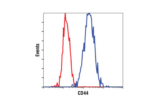 Flow Cytometry Image 1: CD44 (156-3C11) Mouse mAb