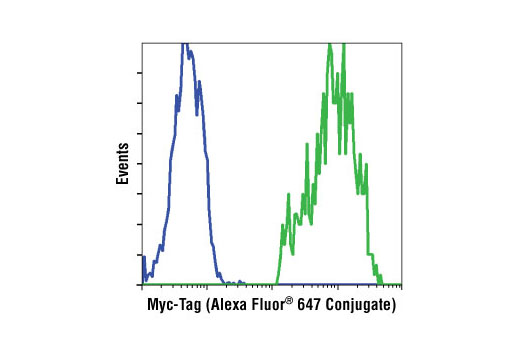 Monoclonal Antibody - Myc-Tag (9B11) Mouse mAb (Alexa Fluor® 647 Conjugate) - 100 µl #2233 - Related Products