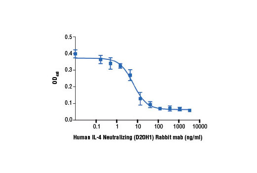 The ability of Human IL-4 Neutralizing (D20H1) Rabbit mAb to inhibit hIL-4-induced TF-1 cell proliferation was assessed. Cells were incubated with increasing concentrations of antibody in the presence of hIL-4 #8919 (500 pg/ml). After 72 hr, viable cells were detected by incubation with a tetrazolium salt and the OD<sub>450</sub> was determined.