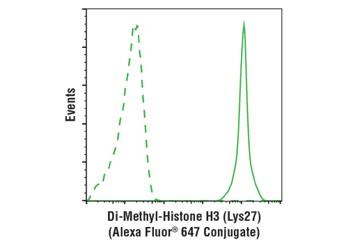 Flow Cytometry Image 1: Di-Methyl-Histone H3 (Lys27) (D18C8) XP® Rabbit mAb (Alexa Fluor® 647 Conjugate)