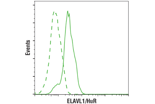 Flow Cytometry Image 1: ELAVL1/HuR (D9W7E) Rabbit mAb