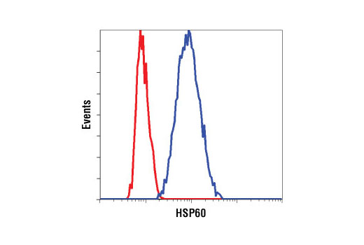 Flow cytometric analysis of HeLa cells using HSP60 (D307) Antibody (blue) compared to a nonspecific negative control antibody (red).