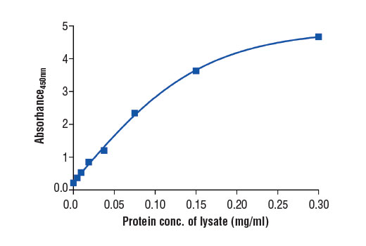 Figure 2. The relationship between protein concentration of lysates from Jurkat cells and the absorbance at 450 nm as detected by the PathScan<sup>®</sup> Total YB1 Sandwich ELISA Kit #12543 is shown. Unstarved Jurkat cells (0.5-1.0 x 10<sup>6</sup>) were harvested and then lysed.