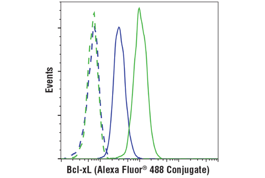 Flow cytometric analysis of THP-1 cells (blue) and K-562 cells (green) using Bcl-xL (54H6) Rabbit mAb (Alexa Fluor® 488 Conjugate) (solid lines) or concentration-matched Rabbit (DA1E) mAb IgG XP® Isotype Control (Alexa Fluor® 488 Conjugate) #2975 (dashed lines).