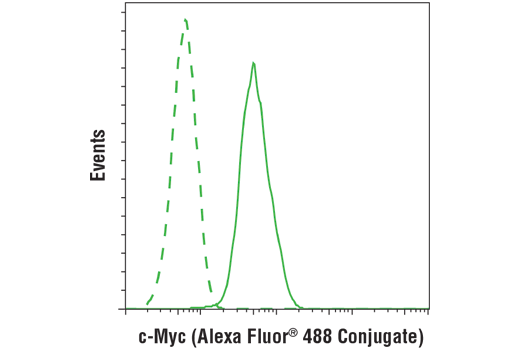 Flow cytometric analysis of Jurkat cells using c-Myc (D84C12) Rabbit mAb (Alexa Fluor® 488 Conjugate) (solid line) compared to concentration-matched Rabbit (DA1E) mAb IgG XP<sup>®</sup> Isotype Control (Alexa Fluor<sup>®</sup> 488 Conjugate) #2975 (dashed line).