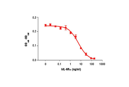 The ability of hIL-6Rα to enhance IL-6 mediated inhibition of M1 cell proliferation was assessed. M1 Cells were treated with increasing concentrations of hIL-6Rα in the presence of 20 ng/ml Human Interleukin-6 (hIL-6) #8904. After 72 hours, cells were incubated with a tetrazolium salt and the OD<sub>450 </sub>- OD<sub>650 </sub>was determined.