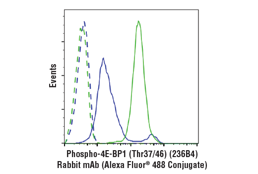 Flow Cytometry Image 1: Phospho-4E-BP1 (Thr37/46) (236B4) Rabbit mAb (Alexa Fluor® 488 Conjugate)