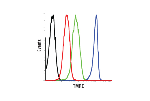 Flow Cytometry Image 1