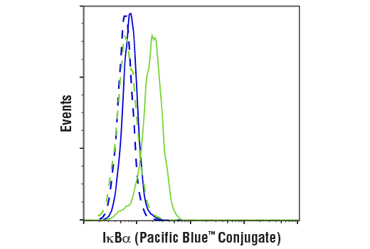 Flow cytometric analysis of HeLa cells, untreated (green) or treated with hTNF-α #8902 and Calyculin A #9902 (20 ng/ml and 100 nM, 15 min; blue), using IκBα (L35A5) Mouse mAb (Amino-terminal Antigen) (Pacific Blue™ Conjugate) (solid lines) or concentration-matched Mouse (G3A1) mAb IgG1 Isotype Control (Pacific Blue™ Conjugate) #14411 (dashed line).
