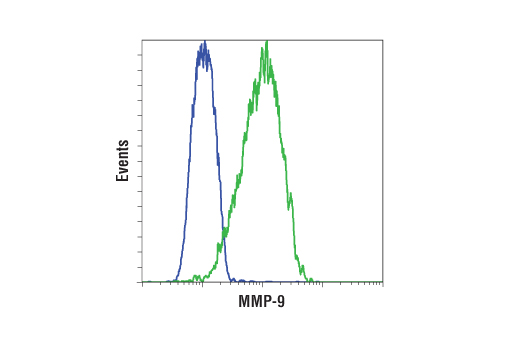 Flow Cytometry Image 15