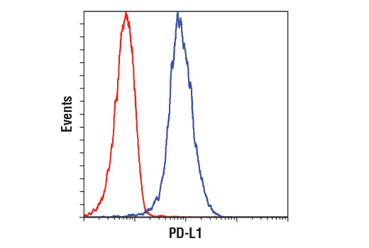 Flow Cytometry - PD-L1 (E1L3N®) XP® Rabbit mAb