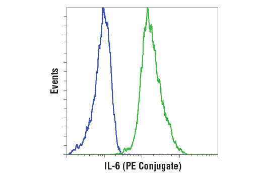 Flow Cytometry Image 1: IL-6 (D5W4V) XP® Rabbit mAb (Mouse Specific) (PE Conjugate)