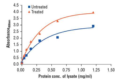 Figure 2. The relationship between protein concentration of untreated or 20% FBS-treated lysates and the absorbance at 450 nm as detected by the PathScan<sup>®</sup> Phospho-S6 Ribosomal Protein (Ser240/244) Sandwich ELISA Kit is shown. NIH/3T3 cells were cultured (85% confluence), starved over night, stimulated with 20% FBS (30 min), and lysed.