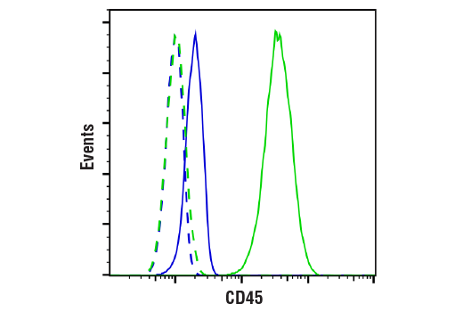 Flow Cytometry Image 1: CD45 (Intracellular Domain) (D9M8I) XP® Rabbit mAb