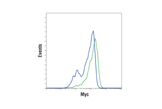 Flow Cytometry Image 39