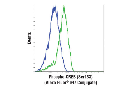 Flow Cytometry Image 1: Phospho-CREB (Ser133) (87G3) Rabbit mAb (Alexa Fluor® 647 Conjugate)