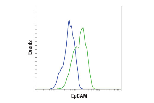 Flow Cytometry Image 1: EpCAM (D9S3P) Rabbit mAb (IHC Preferred)