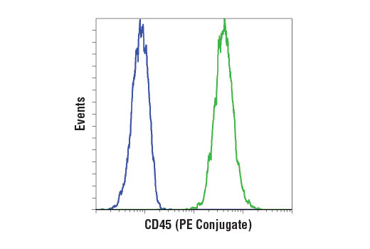 Flow Cytometry Image 1: CD45 (D9M8I) XP® Rabbit mAb (PE Conjugate)