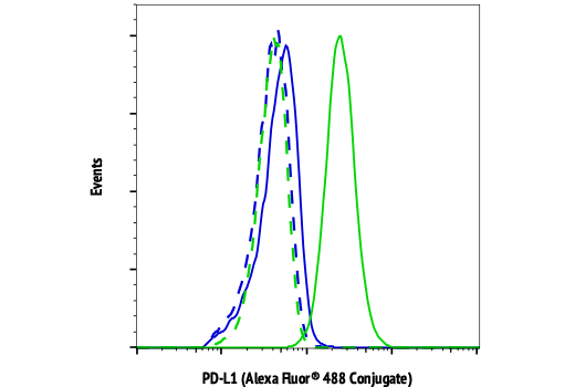 Flow cytometric analysis of Ramos cells (blue) and SUP-M2 cells (green) using PD-L1 (E1L3N®) XP® Rabbit mAb (Alexa Fluor® 488 Conjugate) (solid lines) or concentration-matched Rabbit (DA1E) mAb IgG XP® Isotype Control (Alexa Fluor® 488 Conjugate) #2975 (dashed lines).