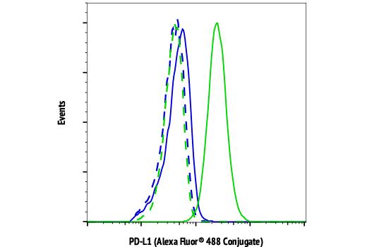 Monoclonal Antibody - PD-L1 (E1L3N®) XP® Rabbit mAb(Alexa Fluor® 488 Conjugate), UniProt ID Q9NZQ7, Entrez ID 29126 #14772 - Primary Antibody Conjugates
