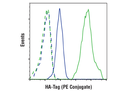 Flow Cytometry Image 1: HA-Tag (C29F4) Rabbit mAb (PE Conjugate)