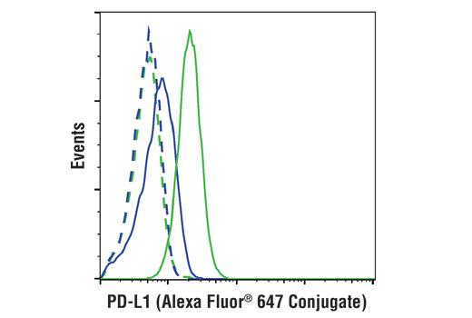 Monoclonal Antibody - PD-L1 (E1L3N®) XP® Rabbit mAb(Alexa Fluor® 647 Conjugate), UniProt ID Q9NZQ7, Entrez ID 29126 #15005