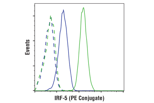 Flow cytometric analysis of K-562 cells (blue) and THP-1 cells (green) using IRF-5(E1N9G)Rabbit mAb(PE Conjugate) (solid lines) compared to Rabbit (DA1E) mAb IgG XP<sup>®</sup> Isotype Control (PE Conjugate) #5742 (dashed lines).