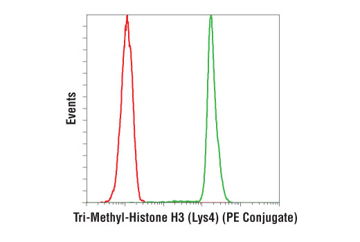 Flow Cytometry Image 1: Tri-Methyl-Histone H3 (Lys4) (C42D8) Rabbit mAb (PE Conjugate)