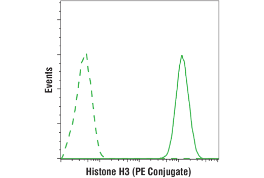 Monoclonal Antibody - Histone H3 (D1H2) XP® Rabbit mAb (PE Conjugate), UniProt ID P68431, Entrez ID 8350 #82241, Histone H3