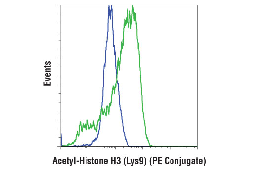 Flow Cytometry Image 1: Acetyl-Histone H3 (Lys9) (C5B11) Rabbit mAb (PE Conjugate)