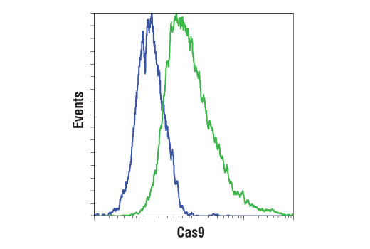 Flow Cytometry Image 1: Cas9 (7A9-3A3) Mouse mAb (PE Conjugate)