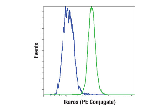 Flow cytometric analysis of HeLa (blue) and Ramos (green) cells using Ikaros (D6N9Y) Rabbit mAb (PE Conjugate).