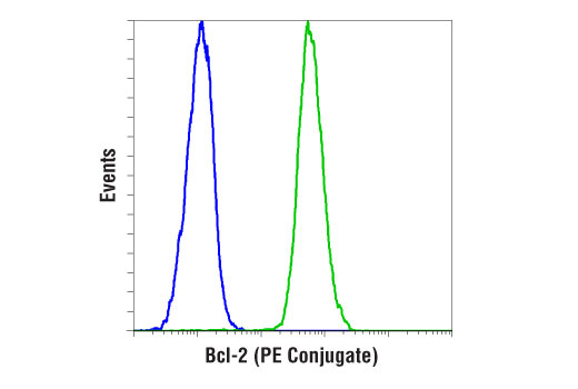 Flow cytometric analysis of HT-29 cells (blue) and RL-7 cells (green) using Bcl-2 (124) Mouse mAb (PE Conjugate).
