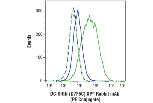 Flow Cytometry Image 1: DC-SIGN (D7F5C) XP® Rabbit mAb (PE Conjugate)