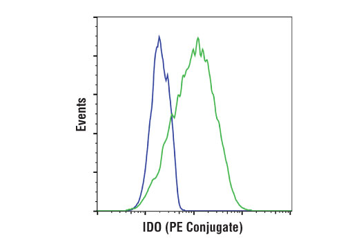 Monoclonal Antibody Flow Cytometry Electron Carrier Activity