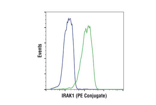 Monoclonal Antibody - IRAK1 (D51G7) Rabbit mAb (PE Conjugate), UniProt ID P51617, Entrez ID 3654 #77143, Antibodies to Kinases
