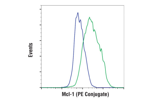 Flow cytometric analysis of SK-OV-3 cells (blue) and MCF7 cells (green) using Mcl-1 (D2W9E) Rabbit mAb (PE Conjugate).