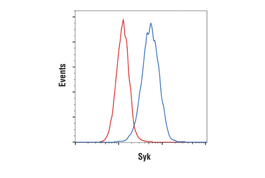 Monoclonal Antibody Flow Cytometry Serotonin Secretion
