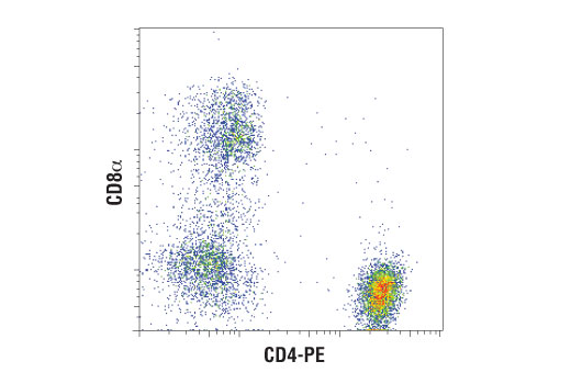 Flow Cytometry Image 1: CD8α (D8A8Y) Rabbit mAb