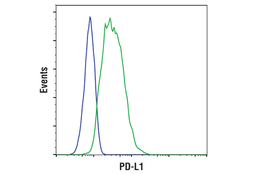 Flow Cytometry Image 1: PD-L1 (Extracellular Domain Specific) (D8T4X) Rabbit mAb