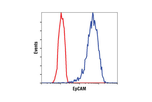 Flow cytometric analysis of unpermeabilized HT-29 cells using EpCAM (VU1D9) Mouse mAb (blue) compared to a nonspecific negative control antibody (red).
