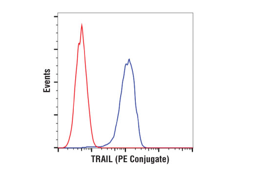 Flow cytometric analysis of 786-0 cells using TRAIL (C92B9) Rabbit mAb (PE Conjugate) (blue) compared to a concentration-matched Rabbit (DA1E) mAb IgG XP<sup>®</sup> Isotype Control (PE Conjugate) #5742 (red).
