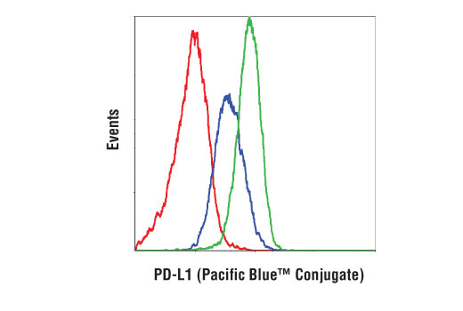 Flow Cytometry Image 1: PD-L1 (Extracellular Domain Specific) (D8T4X) Rabbit mAb (Pacific Blue™ Conjugate)