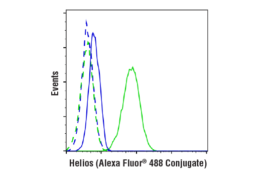 Flow Cytometry Image 1: Helios (D8W4X) XP® Rabbit mAb (Alexa Fluor® 488 Conjugate)